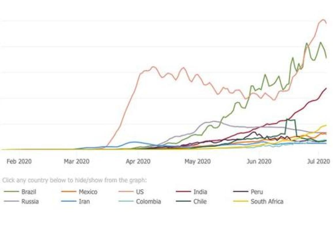 Nuevos casos diarios confirmados y evolución de los 10 países más afectados actualmente. Johns Hopkins University