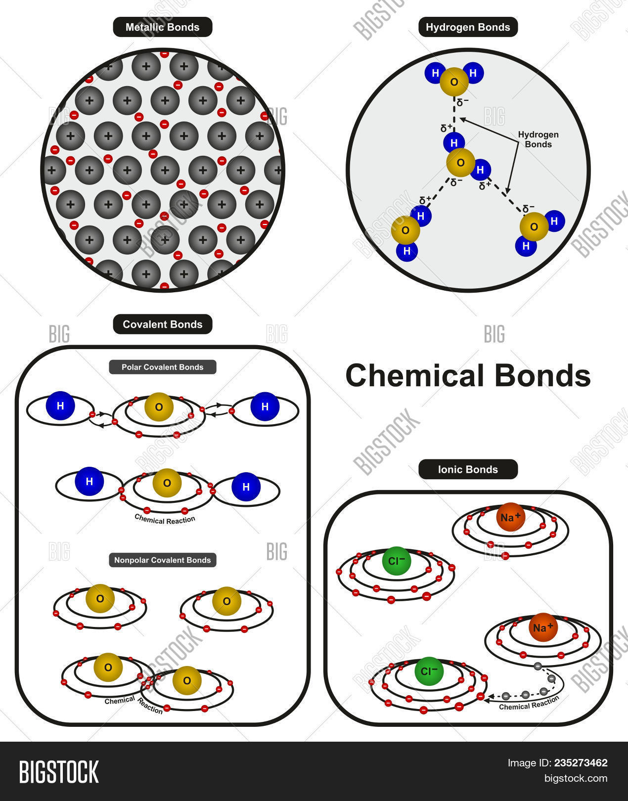 Chemical Bonds Image Amp Photo Free Trial