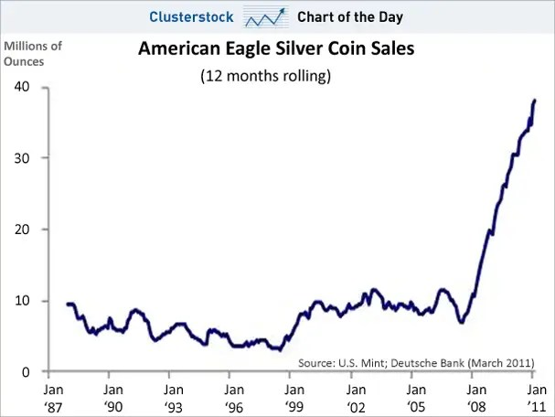 chart of the day, silver coins, march 2011