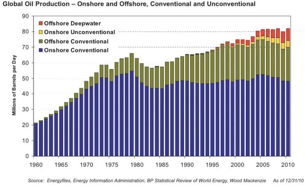 Why is the paradigm shifting? Because demand is now growing far faster than supply. The world's oil production has barely increased since the 1970s, while oil usage has exploded.