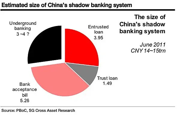 China shadow banking