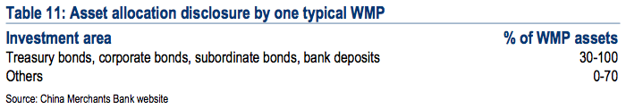 Asset allocation disclosure by one typical WMP, China shadow banking