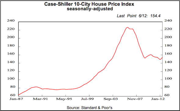 House prices have been deflating for six years, according to the bellwether Case-Shiller index