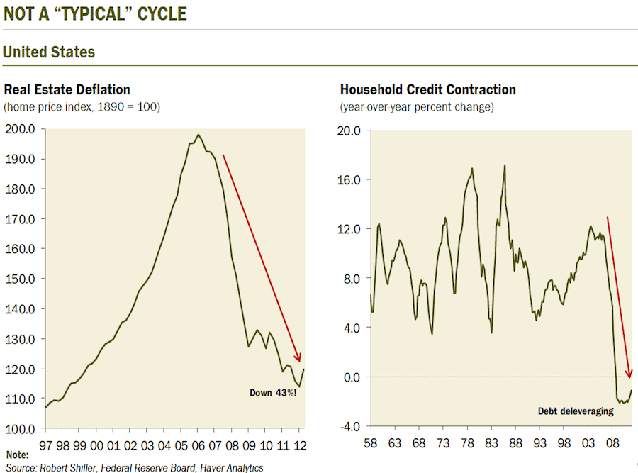 Why was this recession so bad? Basically, unprecedented asset collapse and deleveraging.