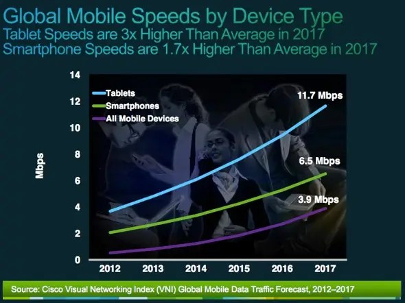 Here's another look at how much faster tablets will download data