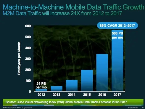 """Much of the growth will be the """"Internet of Things,"""" all kinds of Internet-enabled devices"""