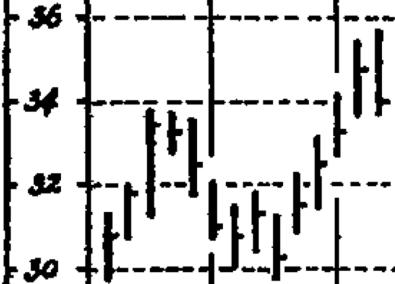 Курс обучения Вайкоффа. Рисунок 1.