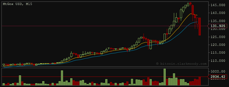 bitcoin125