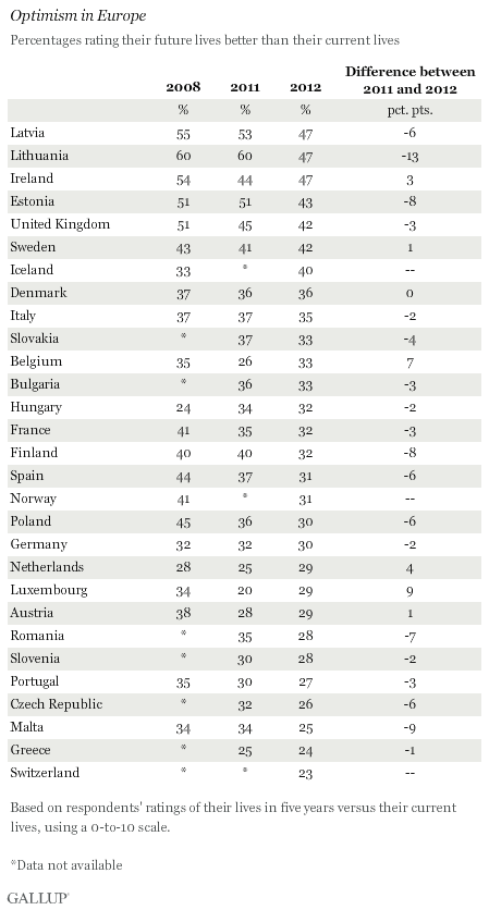 Europe Optimism Gallup