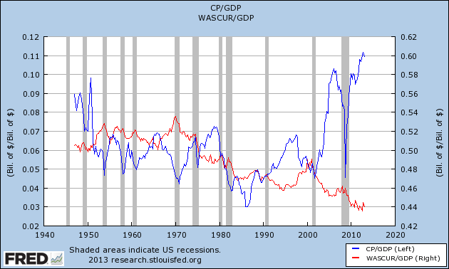 corporate profits v employee compensation