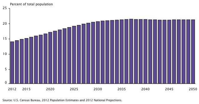 census aging percent over 65