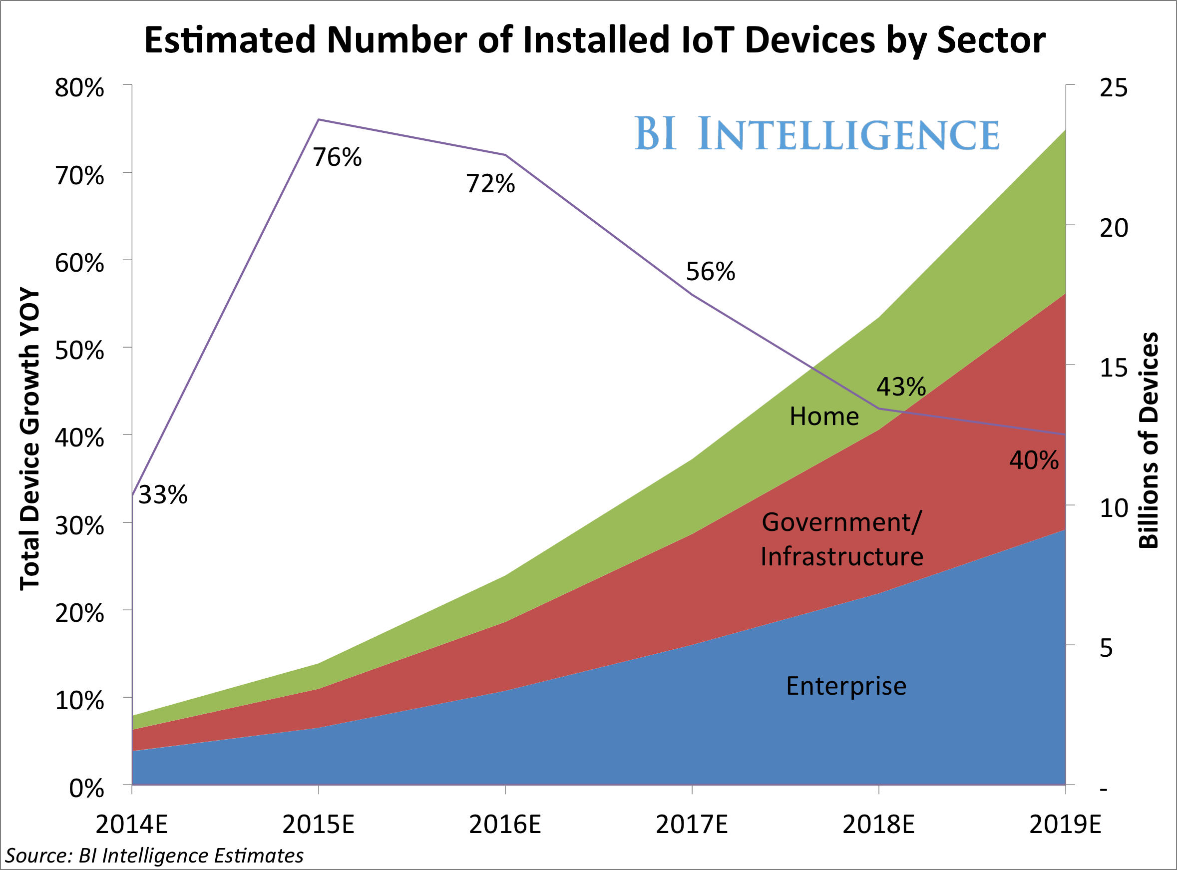 IoT devices by Sector