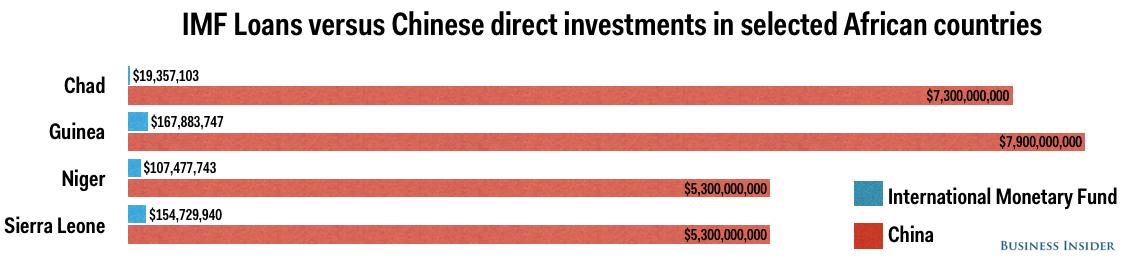 IMF vs China In Africa