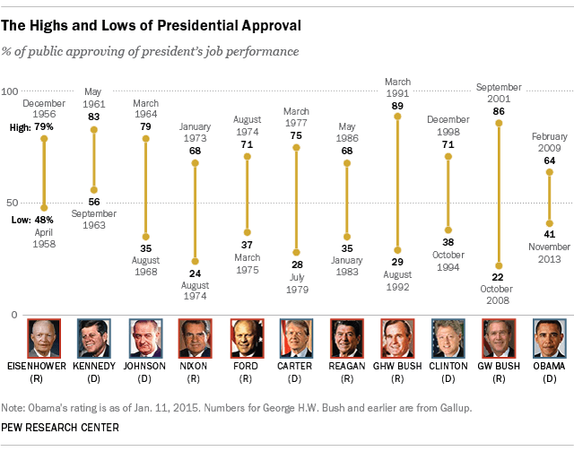 presidents approval rating rose - 640×503