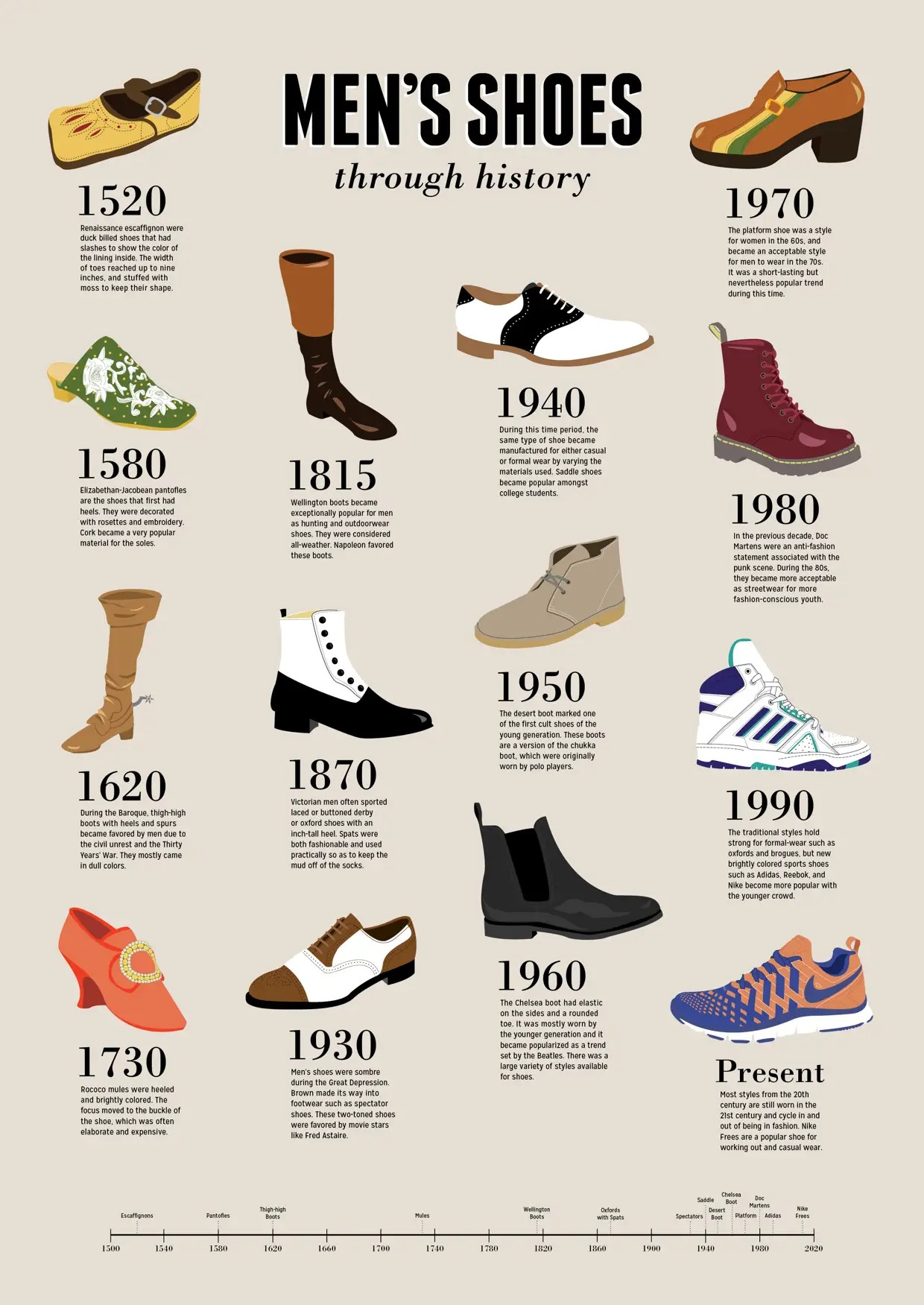 The Most Popular Type Of Men S Shoes For Every Decade