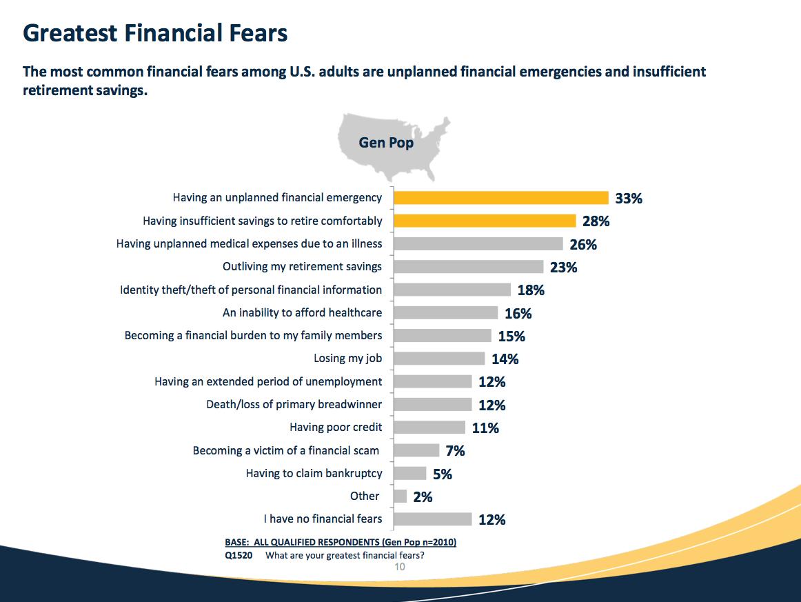 Americans Biggest Financial Fears