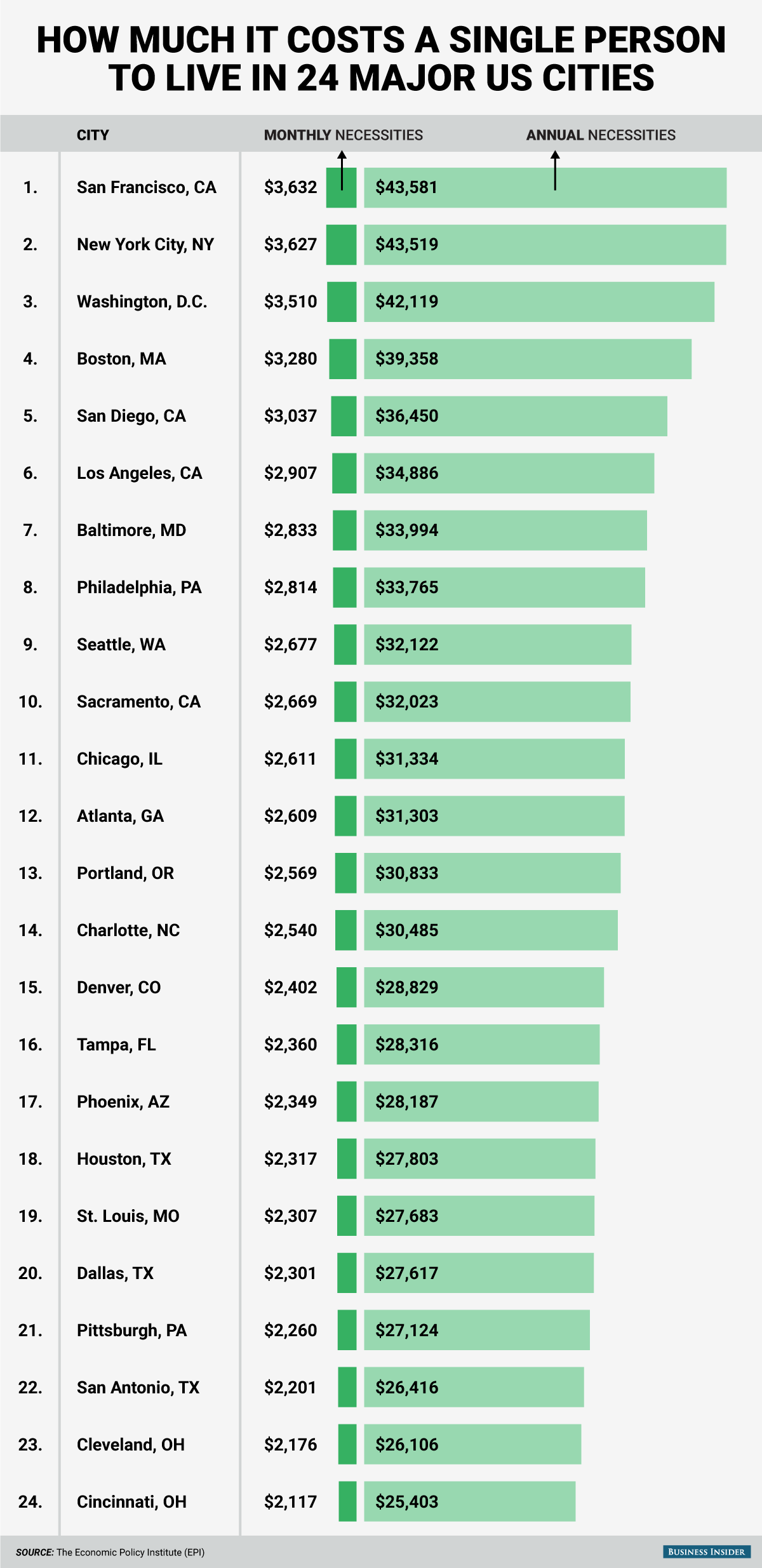 Cost Of Living For Single People In Major Us Cities