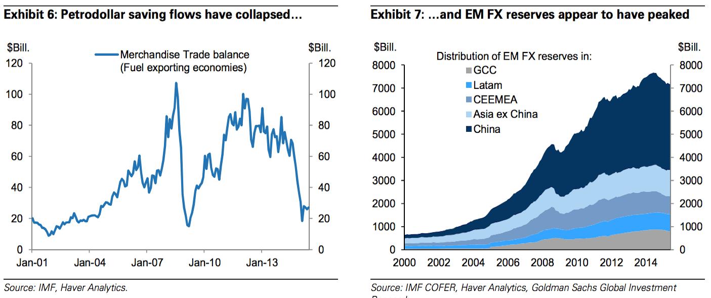 6. The global savings glut is reversing