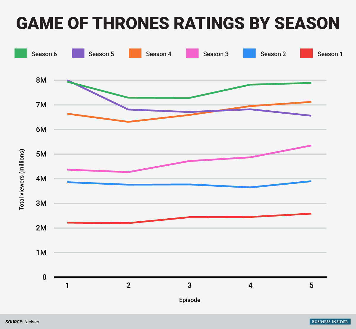 Game of Throne viewership by season chart