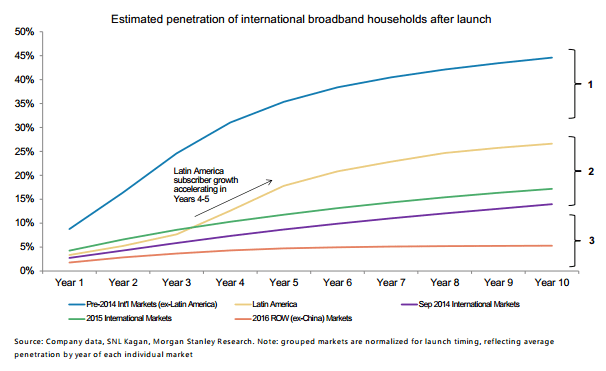 Estimated Penetration of subscribers after launch