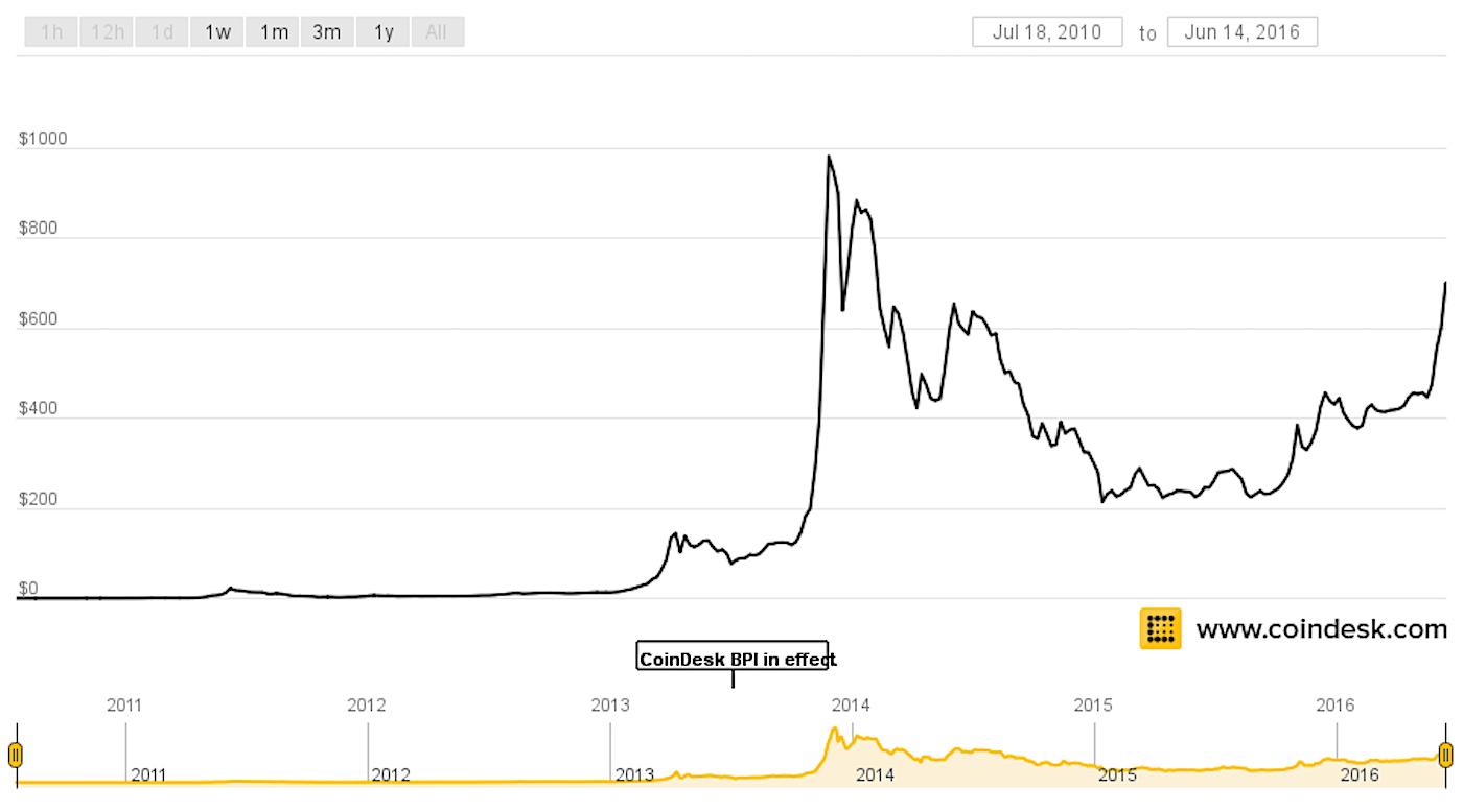 Satoshi Nakamoto Owns 700 Million In Bitcoin