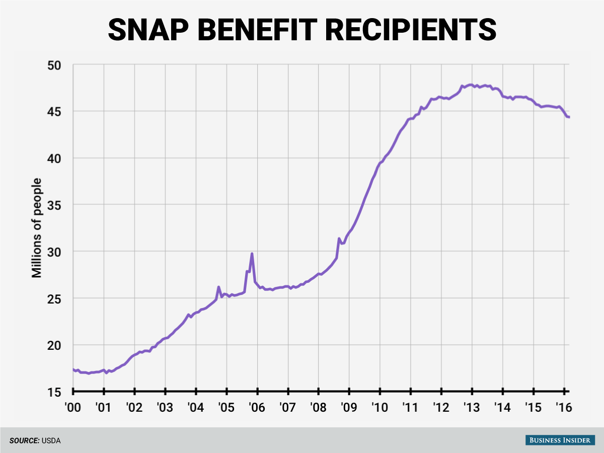 Snap Food Benefits Office