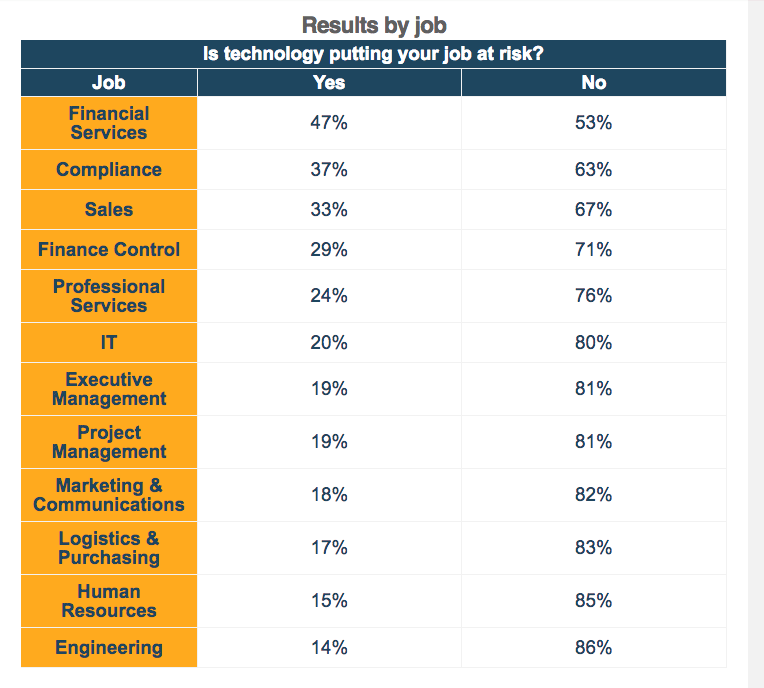 emolument tech job risk by job