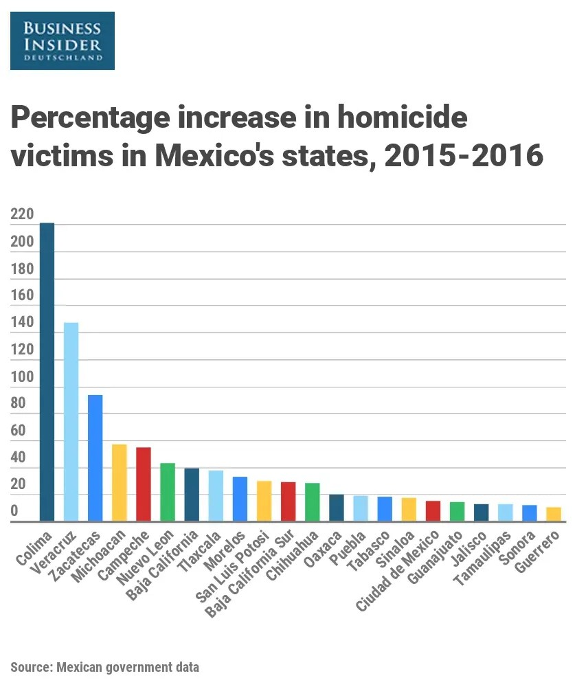 Percentage increase in homicides in Mexico 2015 2016