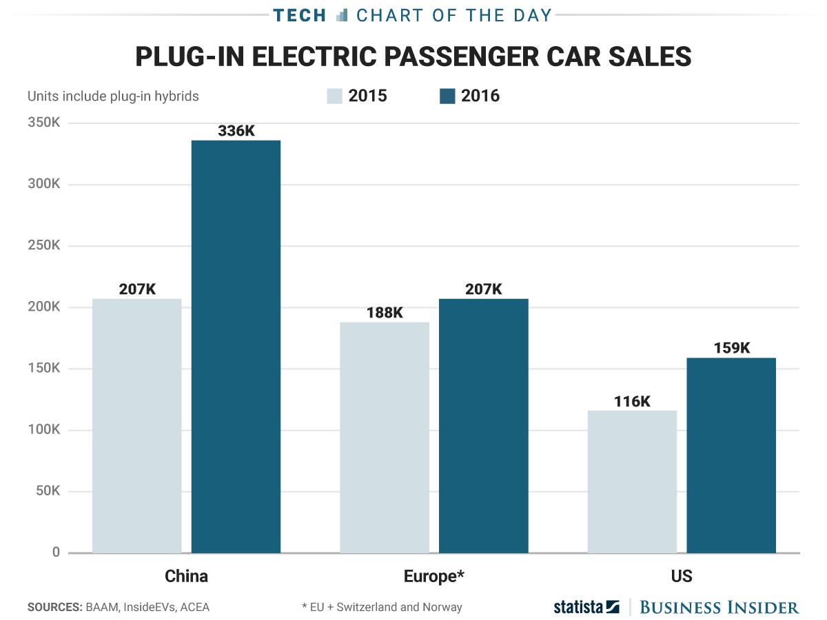 COTD_4.6 EV sales