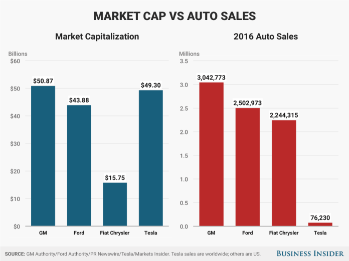 Tesla Detroit sales vs market cap Tesla's debt bonds could create problems Tesla's debt bonds could create problems sales vs market cap