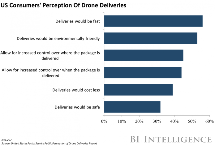 Drone Delivery Consumer TRANSPORTATION & LOGISTICS BRIEFING: Fiat Chrysler teams up with BMW, Intel — Nvidia invests in autonomous trucking startup — Drone delivery challenges TRANSPORTATION & LOGISTICS BRIEFING: Fiat Chrysler teams up with BMW, Intel — Nvidia invests in autonomous trucking startup — Drone delivery challenges drone 20delivery 20consumer