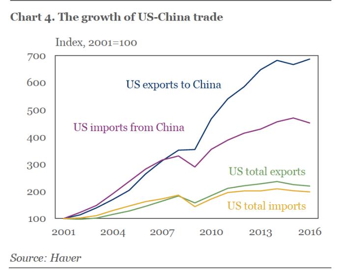 US CHINA trade growth China warning trump on trade China warning trump on trade screen 20shot 202017 08 09 20at 2095852 20am