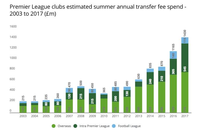 Premier League gasto fichajes 17 18