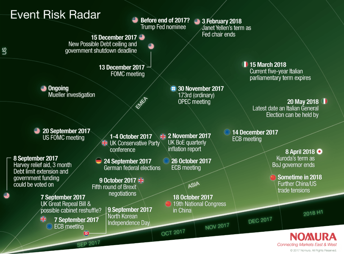 Market risk events in the next 12 months