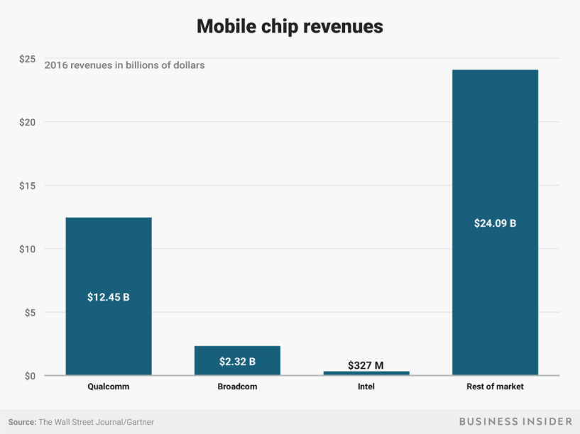 mobile chip revenues