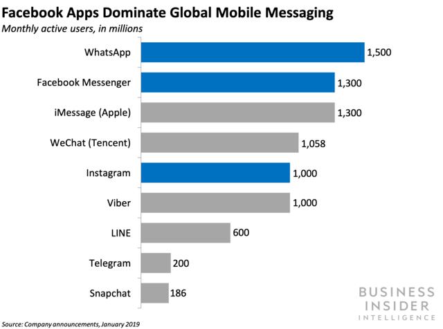 facebook apps dominate global mobile messaging