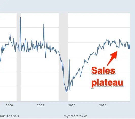 The automotive industry has not reached 'peak car' as some Wall Street analysts suggest. Here's what's really going on. (F, GM, FCAU)