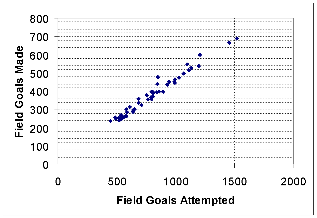 Investigate The Correlation Between The Field Goals