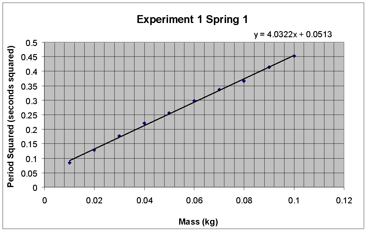 Experiment To Determine Gravity From A Spring Usingogue Techniques