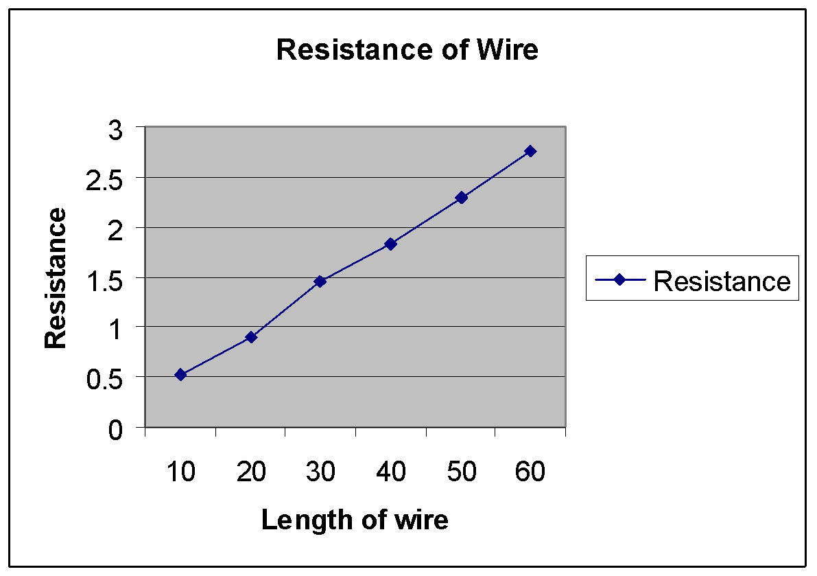 Enchanting Wire Resistance Table Ensign - The Wire - magnox.info