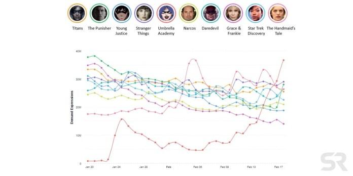 Umbrella-Academy-Popularity The Umbrella Academy   Série é o maior sucesso da Netflix na atualidade