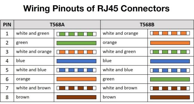 rj45 or 8p8c connectors finding the true ethernet standard