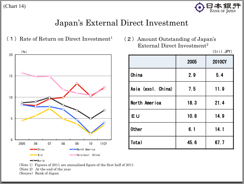 Japan's direct investments in Asia is now exceeding its direct investments in the European Union