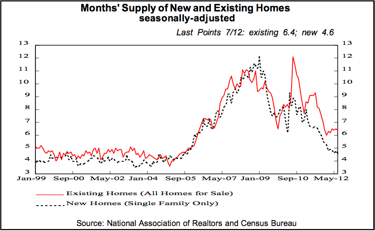 Many point to measures of decreasing supply as bullish for housing...