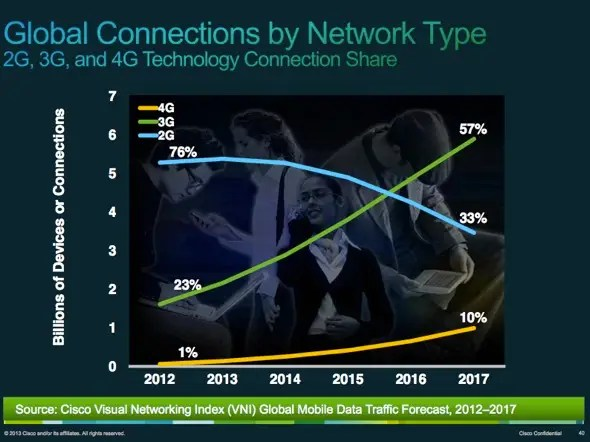 2016 will be the year that 3G becomes the most popular connection. 4G has room to grow