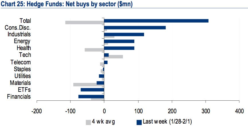 hedge funds net buys by sector baml client flows