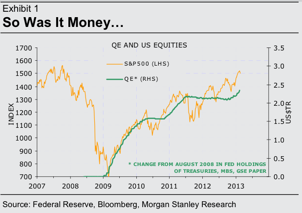 Some market watchers believe the market has been driven by easy monetary policy...