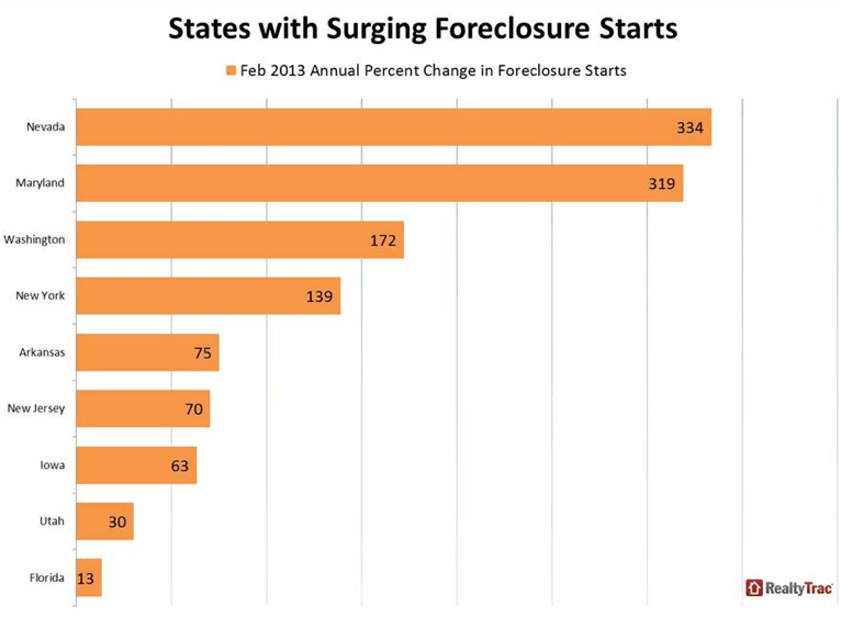 Foreclosure starts chart