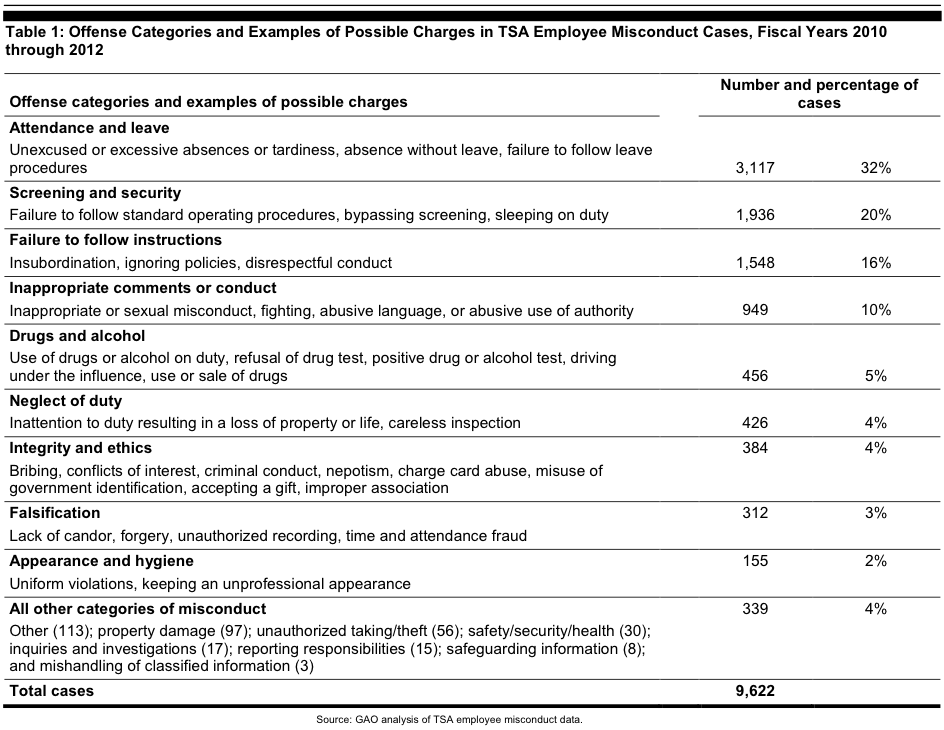 tsa misconduct review chart 2