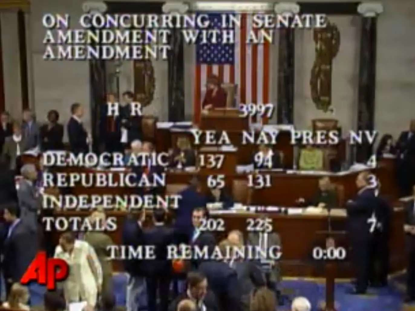 SEP 29, 2008: The U.S. House of Representatives defeats a proposed $700 billion emergency bailout package 228-205. Stocks collapse as the votes are counted live.